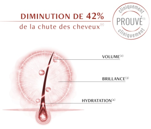 action shampoing luxéol antichute