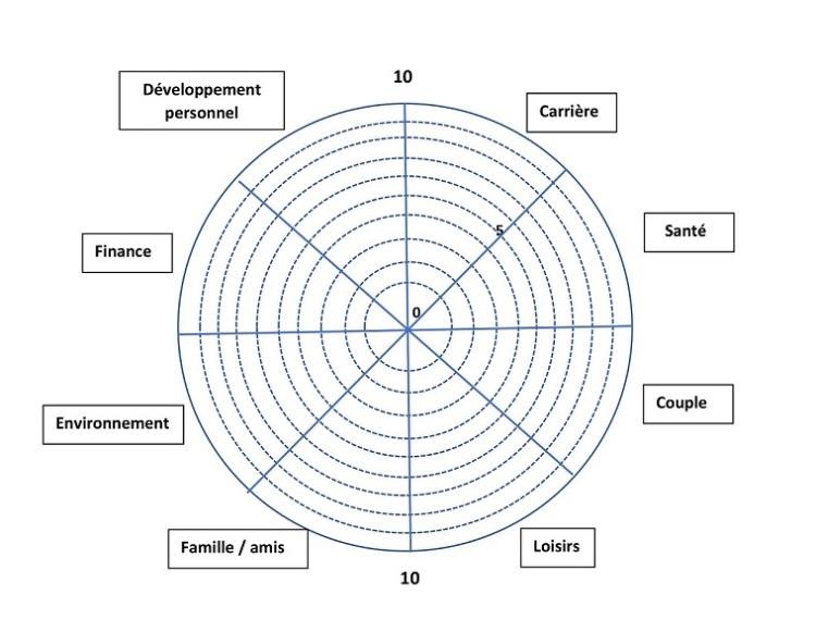 la-roue-de-lequilibre-outil-de-coaching-pour-equilibrer-sa-vie