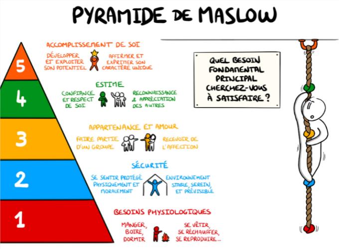 maslow-e1586622821314